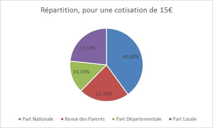 Camembert répartition cotisation2
